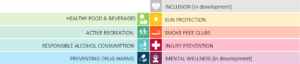Inclusion, Healthy Food and Beverage, Sun Protection, Active Recreation, Smoke free clubs, Responsible Alcohol Consumption, Injury prevention, Preventing drug harms and Mental wellbeing